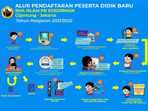 PPDB 2021/2022 TELAH DIBUKA